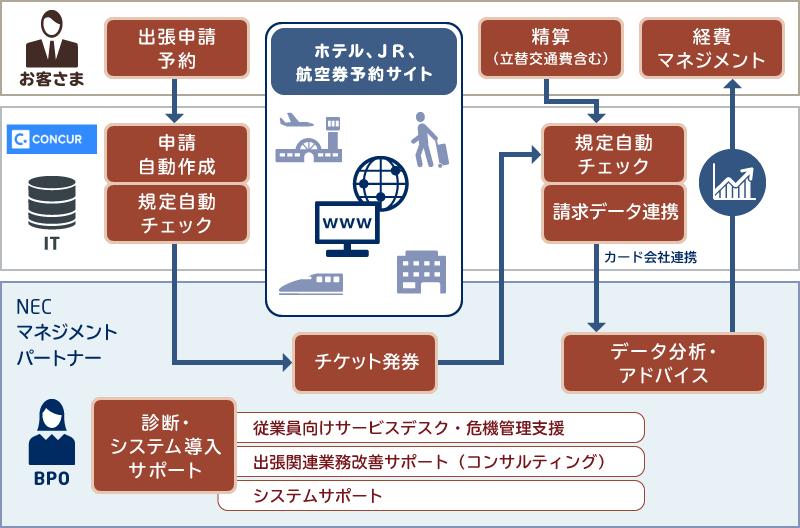 NECグループ10万人の、業務改革推進プロジェクト: 実績・事例 | NEC ...